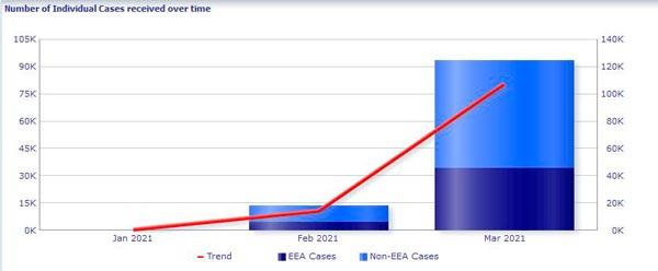 Anzahl der in EudraVigilance identifizierten Einzelfälle ASTRAZENECA