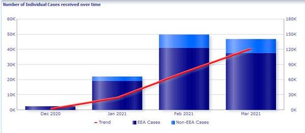 Anzahl der in EudraVigilance identifizierten Einzelfälle BioNTechPfizer