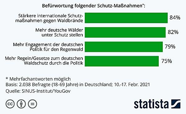 Deutschesorgensichum-Wald2
