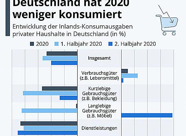 Deutschland Konsum 2020