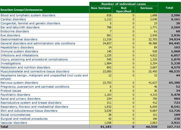 European Medicines Agency Datenbank für Arzneimittelnebenwirkungen