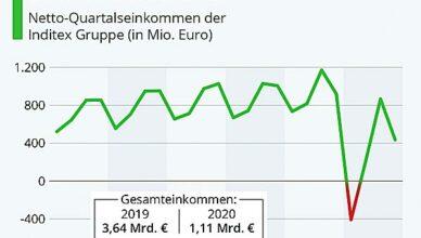 Einkommen Deutschland 2020