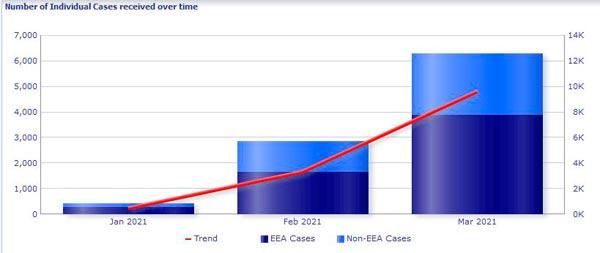 Anzahl der in EudraVigilance identifizierten Einzelfälle MODERNA