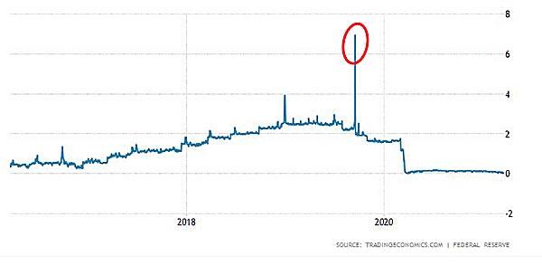 Repo Markt 2017 bis 2020