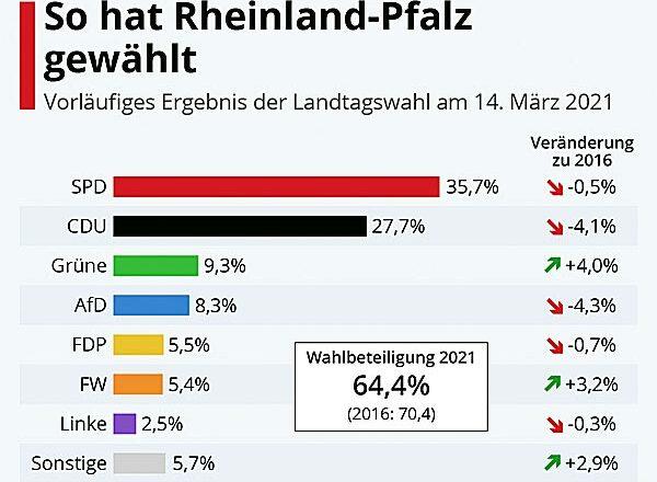 Rheinland-Pfalz Wahlen 2021