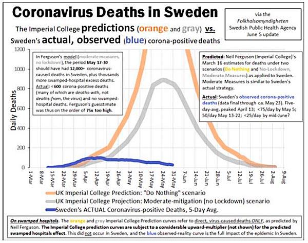 Schweden Grafik Corona