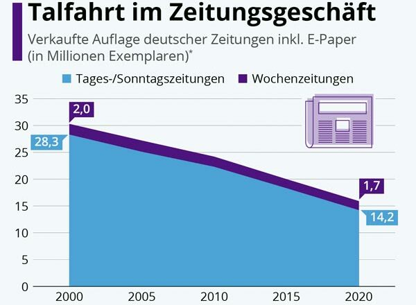 Talfahr Zeitungsgeschaeft Deutschland 2000 - 2020