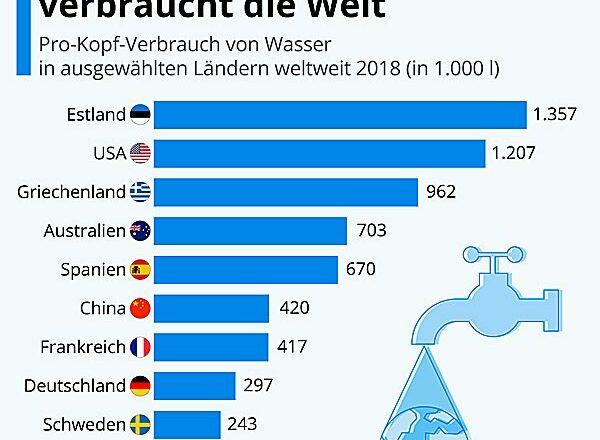 Weltwassertag 2021