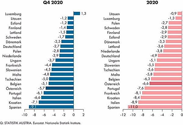 Wirtschaftsleistung Oesterreich 2020