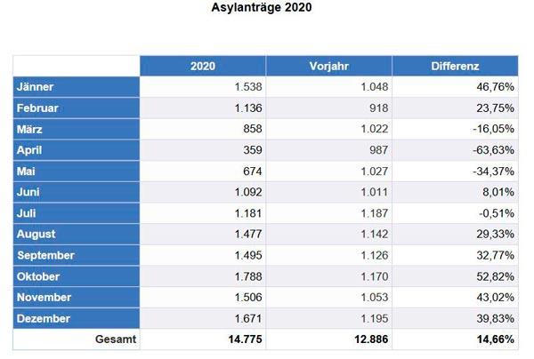 Asylantraege 2020