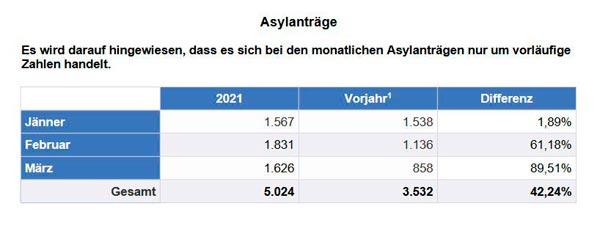 Asylantraege 2021 03