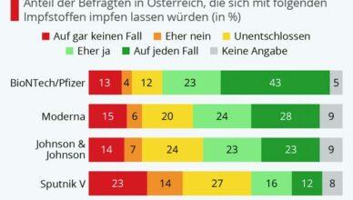 COVID Impfbereitschaft Österreich