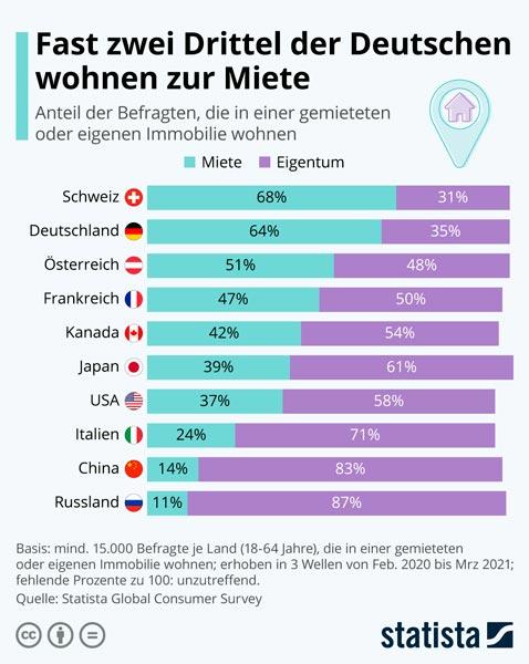 Deutsche Miete
