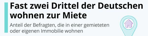 Deutsche Miete header