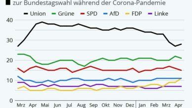 Minus fuer CDU