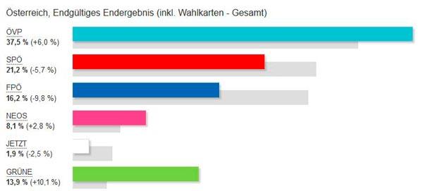 NR Wahlergebnis 2019 Österreich