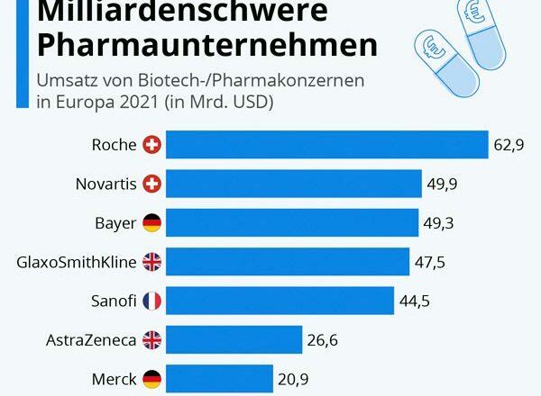 Pharmariesen