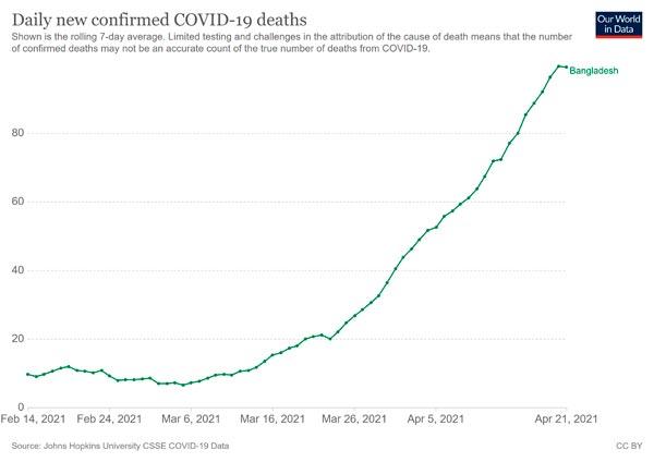 coronavirus-data-explorer-death