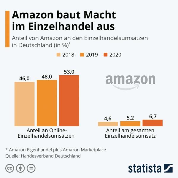 Amazon Einzelhandel