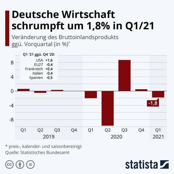 DeutscheWirtschaftschrumpftumQ121