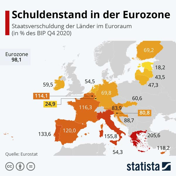 EU Schuldenstand 2020