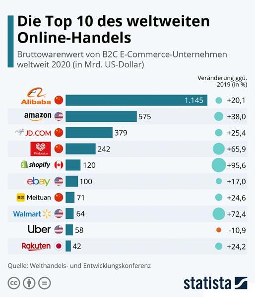 Top 10 Onlinehandel