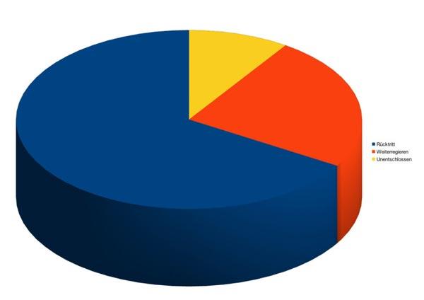 Umfrage-20210514-Graphik-2
