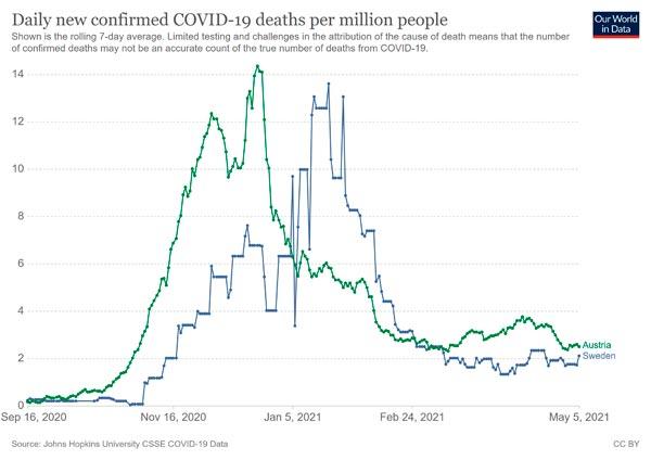coronavirus-data-explorer-Schweden-Oesterreich