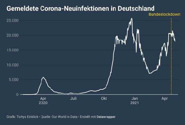 gemeldete-corona-neuinfektionen-in-deutschland