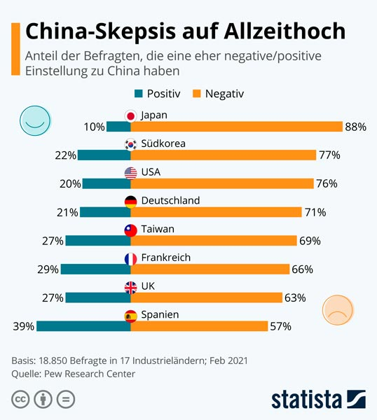 China Skepsis