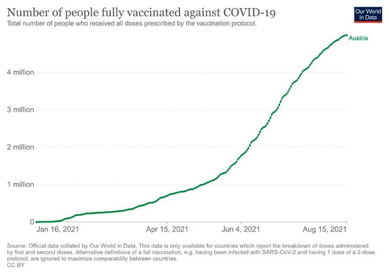 AT2vaccinated20210816