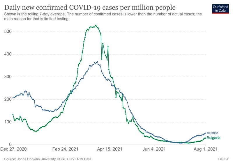 OWD_BULAT_20210802_cases