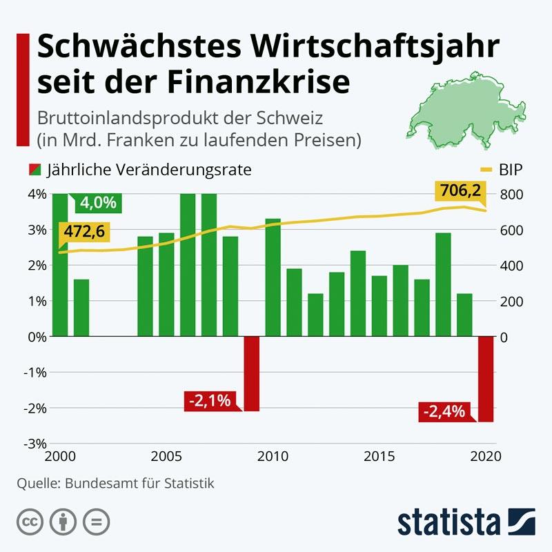 BIP Schweiz